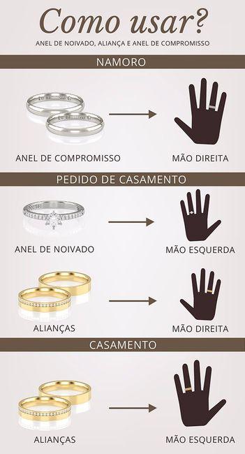 618263c92 Como usar anéis de noivado e alianças