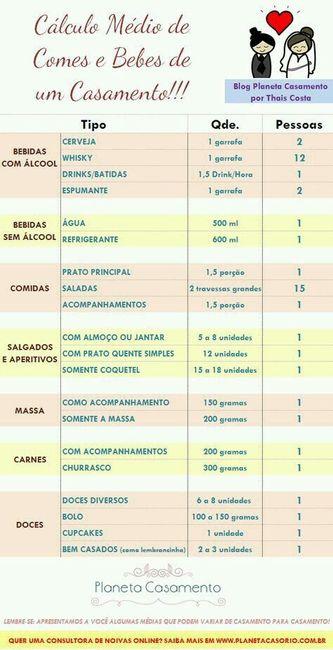 Dúvidas sobre quantidade de comidas e bebidas! - 2