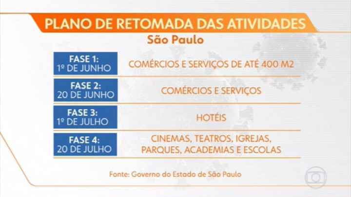 Noivos que se casam  em 7 de Novembro de 2020 em São Paulo - 1